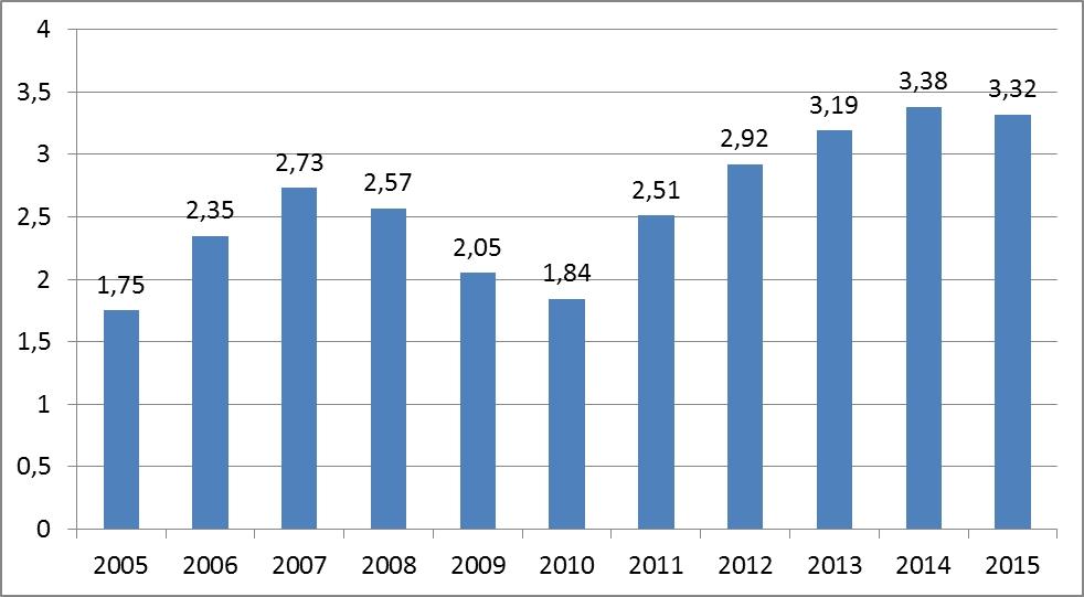 Statistika 2005-2015.jpg
