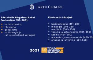"""""""QS World University Rankings by Subject 2021"""" on Tartu Ülikool esindatud 17 erialaga"""